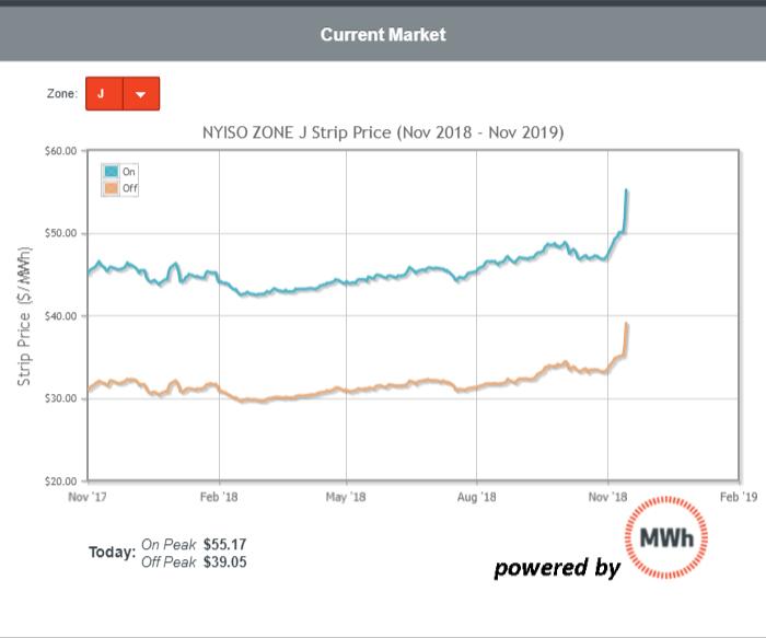 Forward Power Markets 11/15/18
