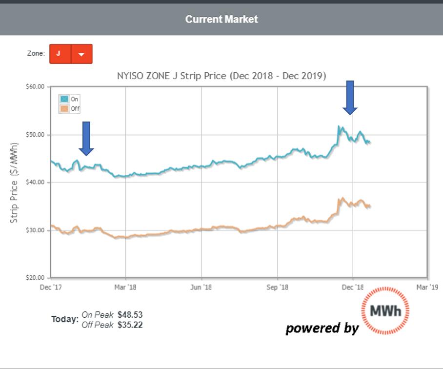 Forward curve market volatility
